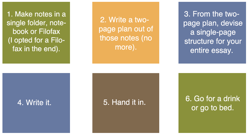 step by step guide to writing a essay