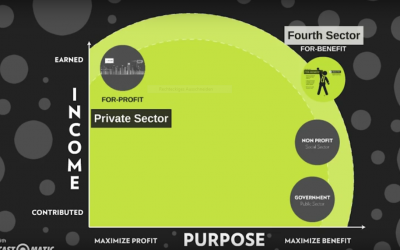 Why purpose-driven businesses are our future